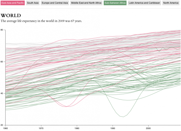 Interactive chart of life expectancy by Nathamn Yaw