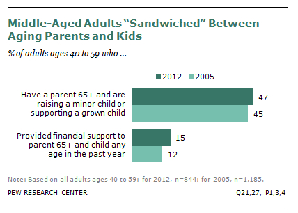 The Sandwich Generation | Pew Research Center's Social & Demographic Trends Project 2014-06-07 06-11-16 2014-06-07 06-11-18