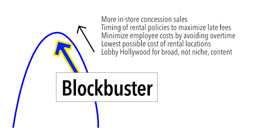 Blockbuster local hump